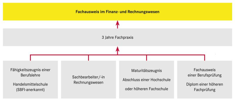 Sachbearbeiter_Rechnungswesen_Grafik.png